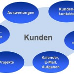 Kommunikations und Marketing Software – kostenlos